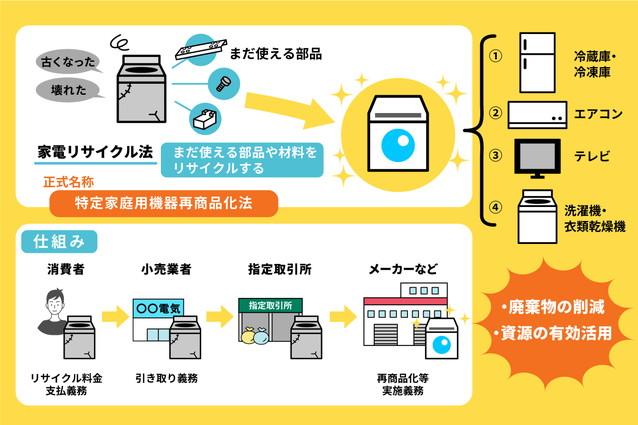 洗濯機の処分は家電リサイクル法の対象