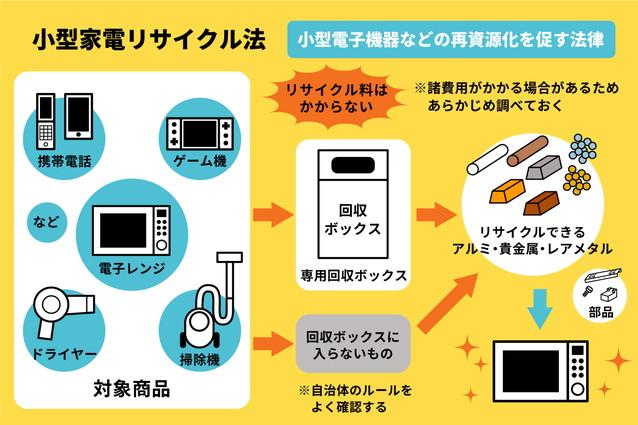 電子レンジの処分は小型家電リサイクル法の対象