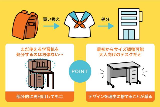 学習机の処分を検討すべきタイミング