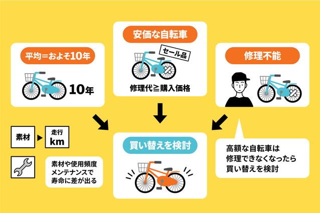 自転車の買い替えサインは?