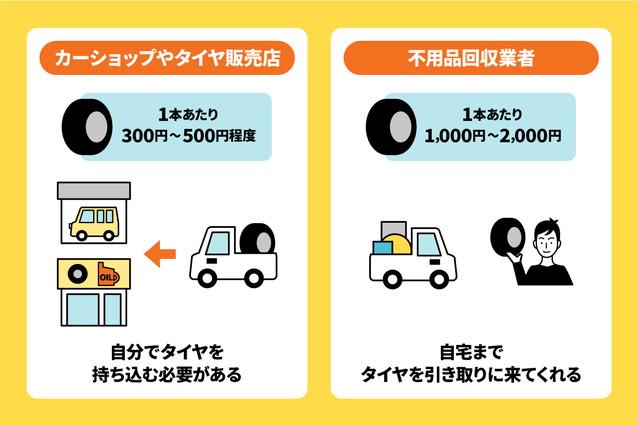 タイヤの処分にかかる手数料の目安