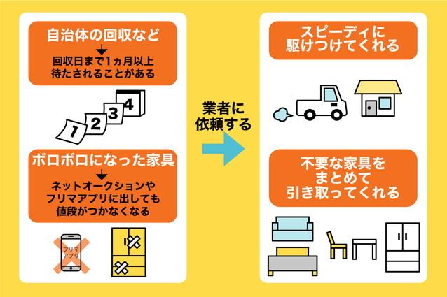 家具の処分を業者依頼する際のポイント