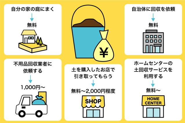 【方法別】土の処分にかかる費用
