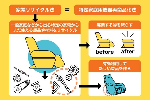 マッサージチェアは家電リサイクル法の対象