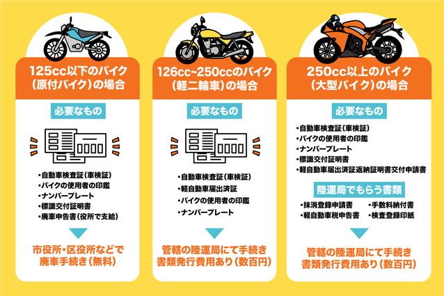 バイク処分のための廃車手続きの流れ