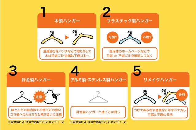 【タイプ別】ハンガーの正しい捨て方
